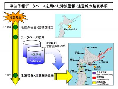 tsunami-database-issuance